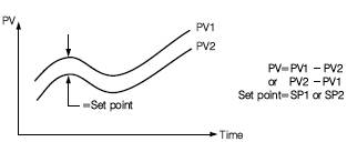 PID Differential Control Graphic