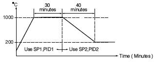 PID controls with multiple PID sets